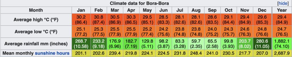 weather in bora bora - Weather chart